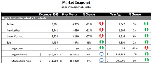 Click for 2015 Year End Market Activity Snapshot
