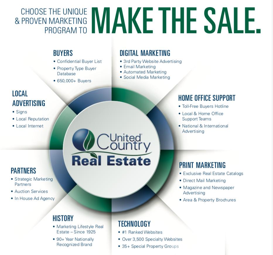 Proven Marketing Top Notch Service Real Estate Professionals
