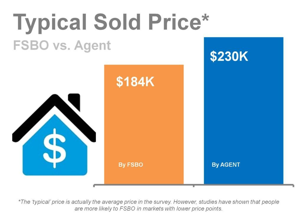 A Real Estate Agent Gets a Higher Price for a Home than FSBO