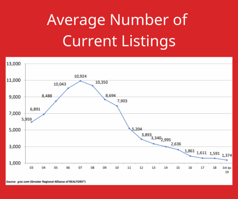 Average Number of Current Listings 2019 Q1