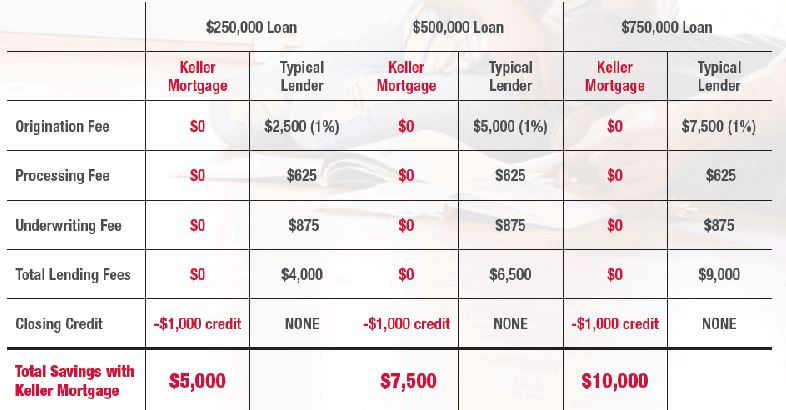 Zero Lender Fee Save Thousands