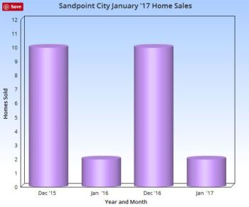 Sandpoint City Sales