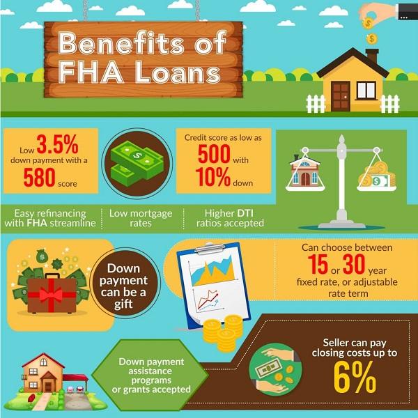 Ocala FHA Loans