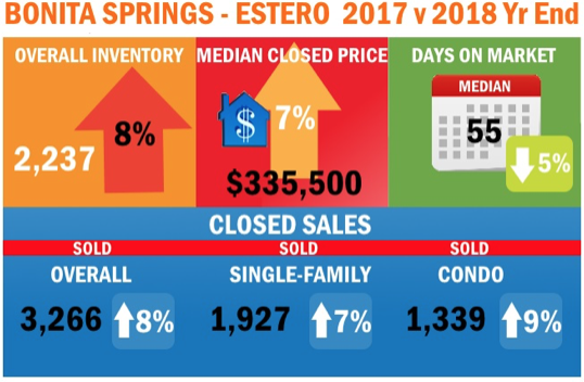 Bonita Springs-Estero Real Estate statistics Year End 2018 vs 2017