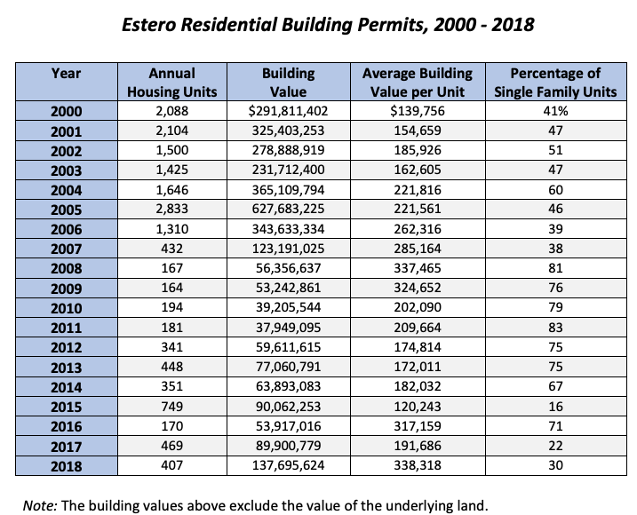 chart showing Estero FL Residential Building Permits from 2000 to 2018