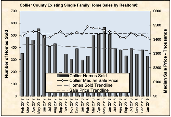 Collier County existing single family home sales chart january 2017 through january 2019