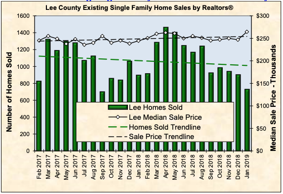 Lee County existing single family home sales char January 2017 through January 2019