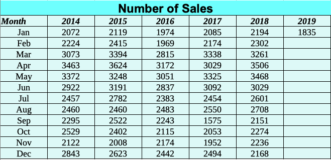 Historic Home Sales Southwest Florida 2014 to Jan 2019