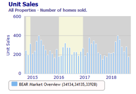 Sample sales chart for Bonita Springs and Estero residential properties
