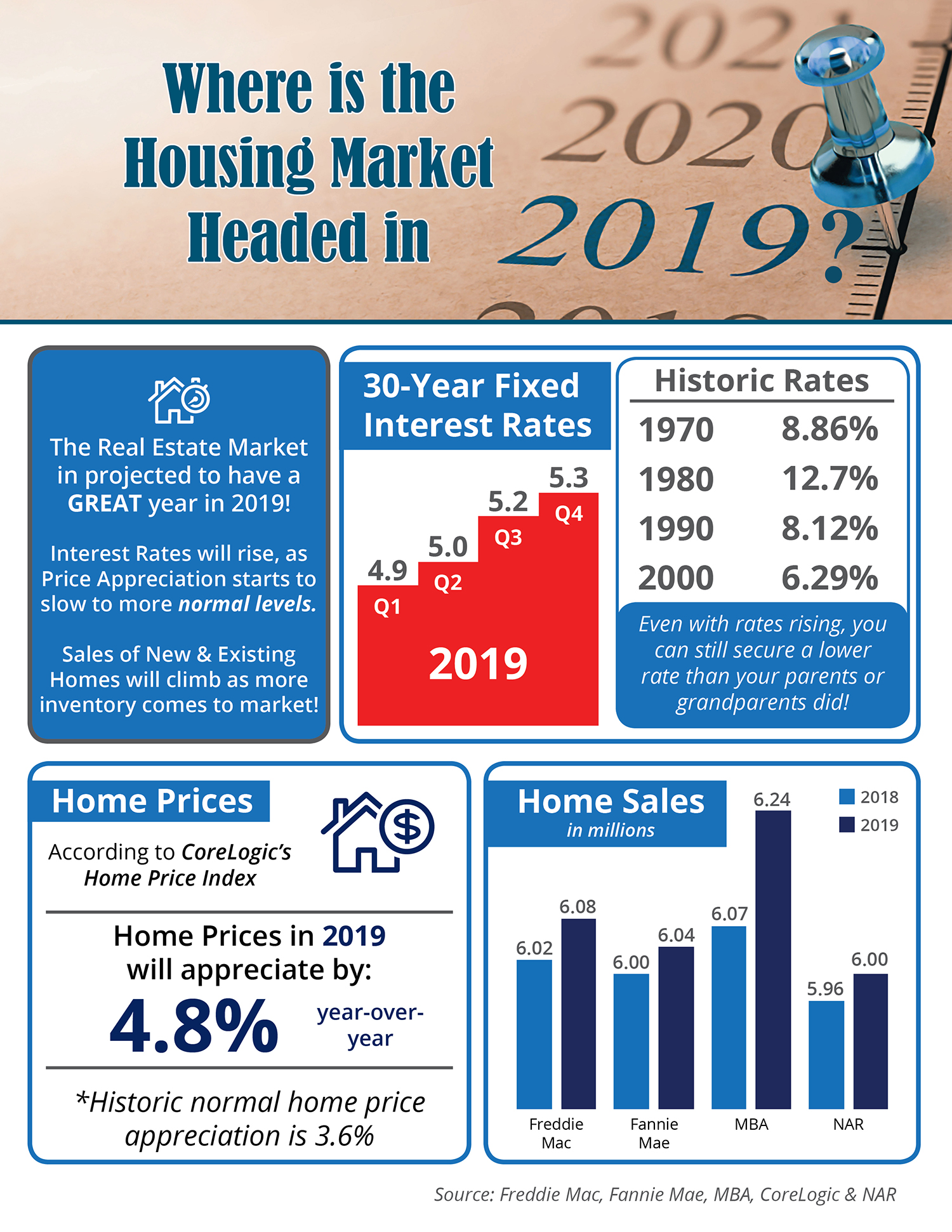 Where is the Housing Market Headed in 2019 in Charlotte and Lake Norman