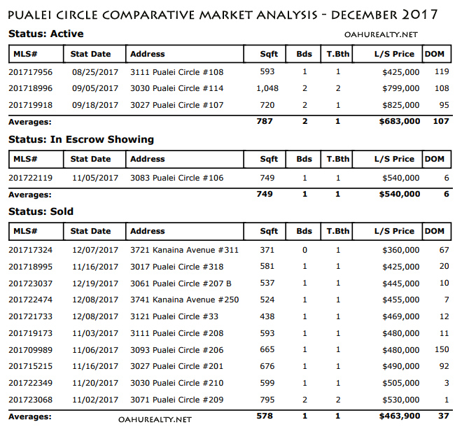 pualei circle comparative market analysis 2017