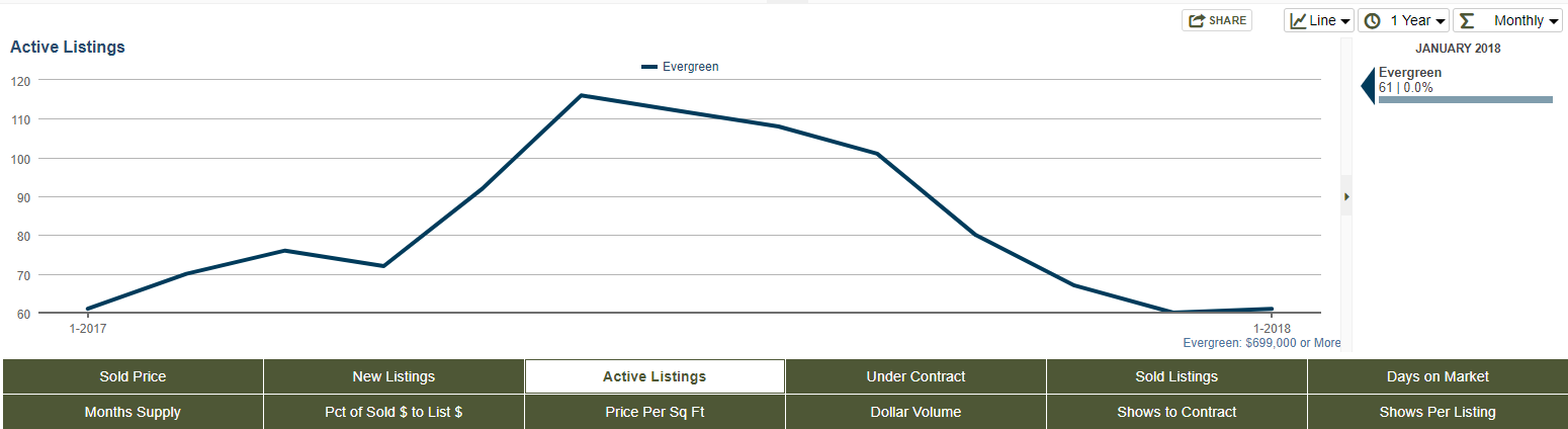 Evergreen, Colorado Luxury Real Estate 12 month graph