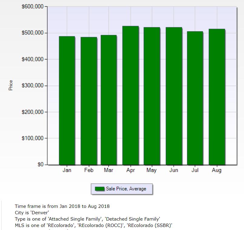 Denver Real Estate Market News Summer Wrap Up