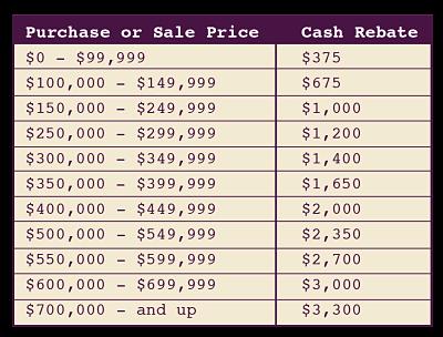 Cash back rebate chart