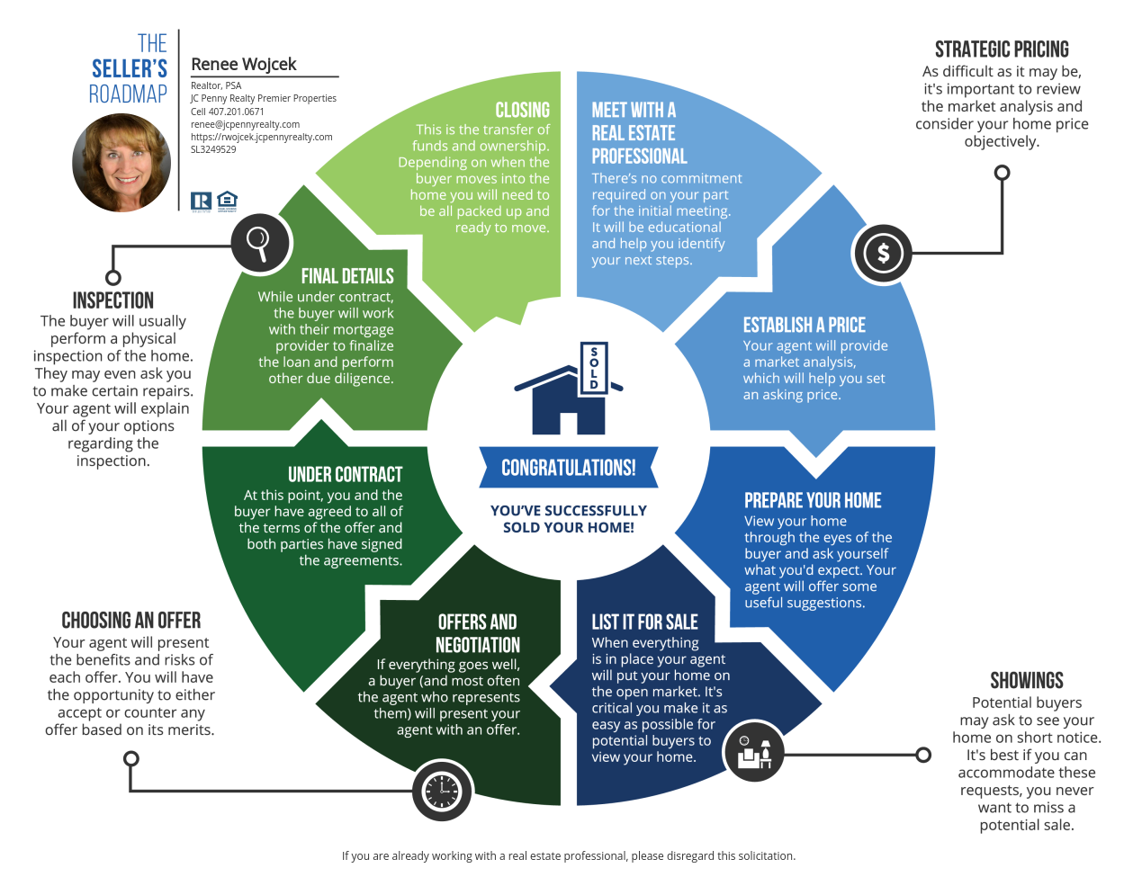 Renee Wojcek explains the process of selling your central FL home with this easy to understand infographic