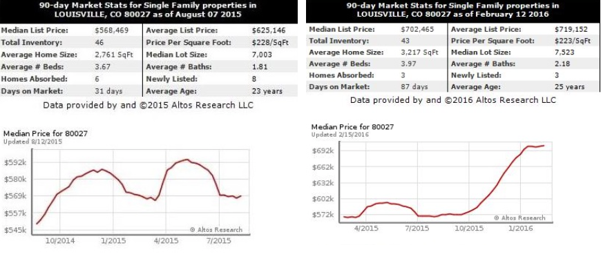 09 Day Market Stats for SFH Louisville Aug 7 and Feb 17 2016