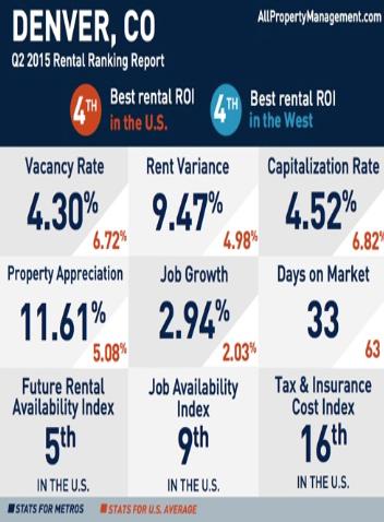 Denver 2Q 2015 Property Investment Report