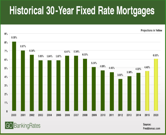 Historic 30 Year Fixed Rate Mortgages Freddie Mac and Go Banking Rates
