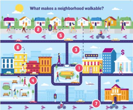 Infographic of walking distances in a neighborhood by RenttoOwnLabs