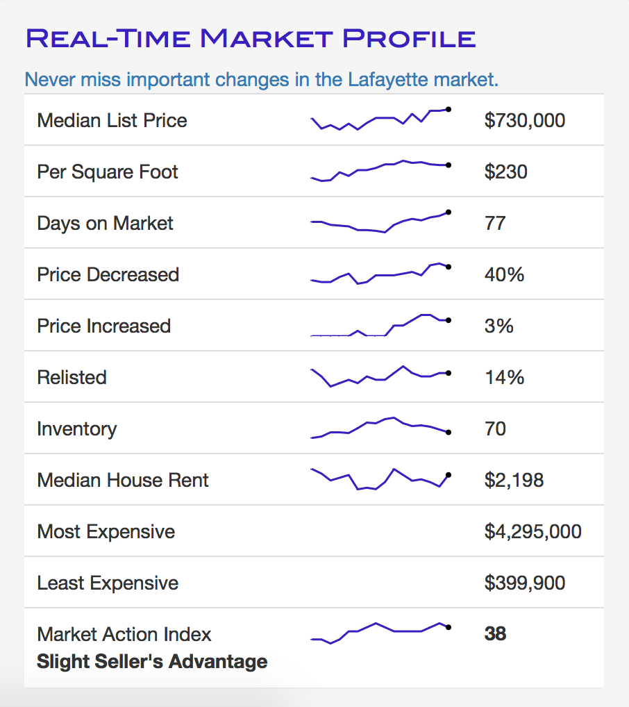 Table of market statistics for Lafayette June 2019