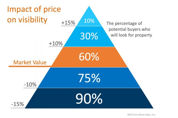 Impact of price on Visibility Chicago Wilmette evanston home sales