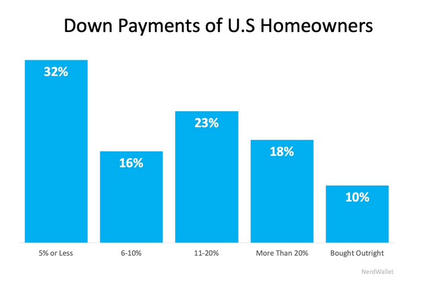 How much of a down payment do I need to buy purchase a home
