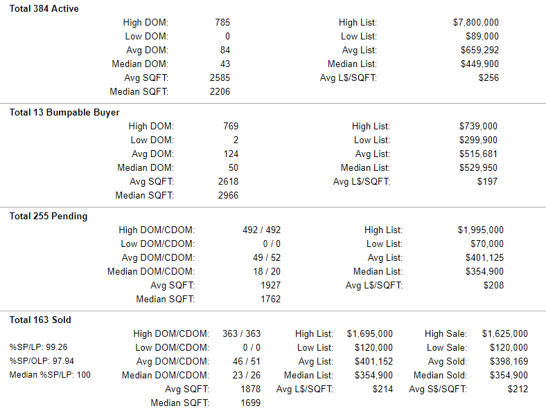 Yamhill County Active-Pending-Sold Home Stats 7-26-2019