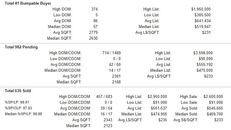 Clackamas County Homes Pending-Sold Stats 6-21-2019