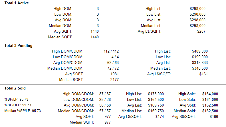 Yamhill County Active-Pending-Sold Condo Stats 7-5-2019