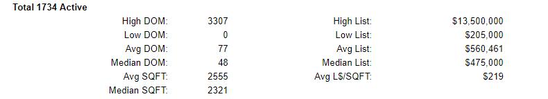 Clark County Washington Active Home Stats 8-16-2019