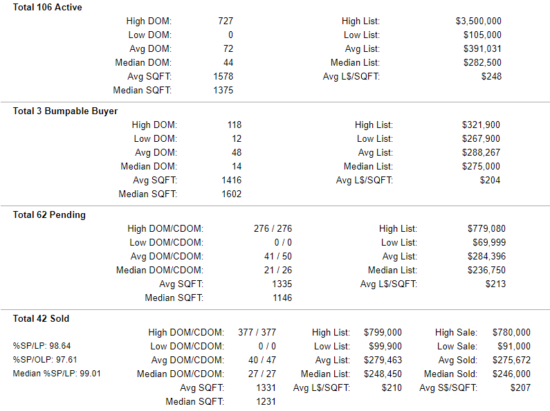 Clark County Washington Condo Active-Pending-Sold Stats 8-16-2019