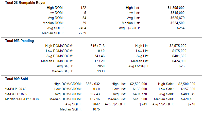 Multnomah County Pending-Sold Home Stats 8-16-2019