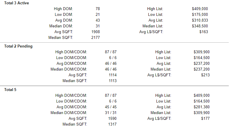 Yamhill County Active-Pending-Sold Condo Stats 5-17-2019