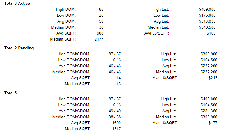 Yamhill County Active-Pending-Sold Condo Stats 5-24-2019