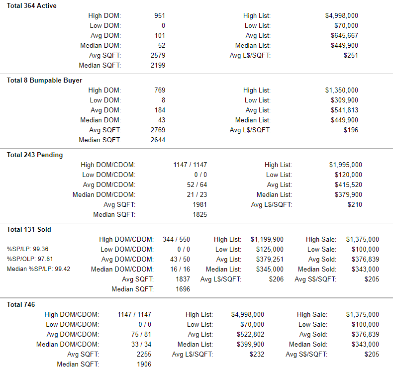 Yamhill County Active-Pending-Sold Home Stats 5-17-2019
