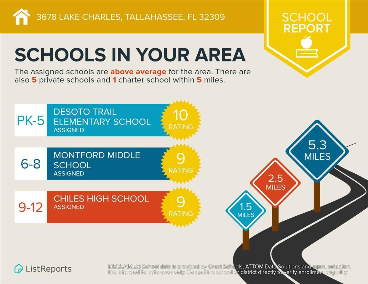 3678 Lake Charles Drive, Tallahassee, FL | MLS# 302352
