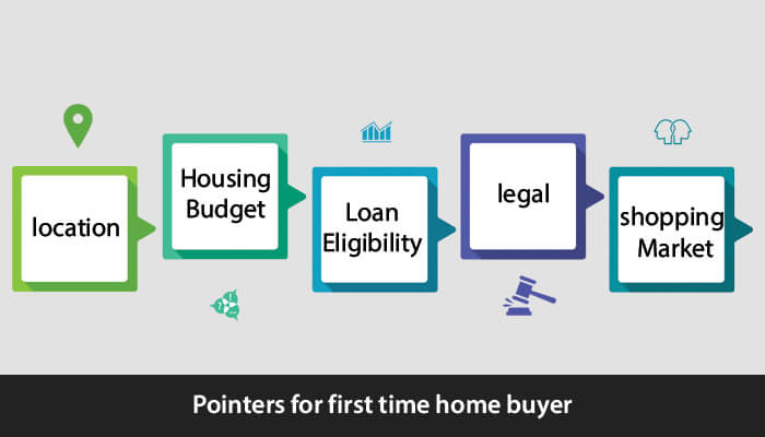 IIFL   Home   Loans   -   Pointers   for   First   Time   Home   Buyer