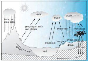 proses awan