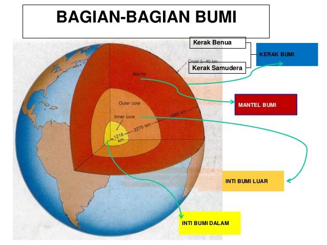 Struktur Bumi dan Penjelasannya - IlmuGeografi com