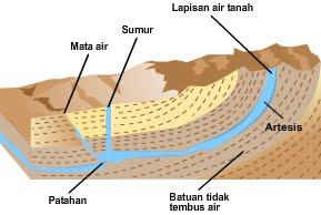 Struktur Lapisan Bumi dan Penjelasannya - IlmuGeografi com
