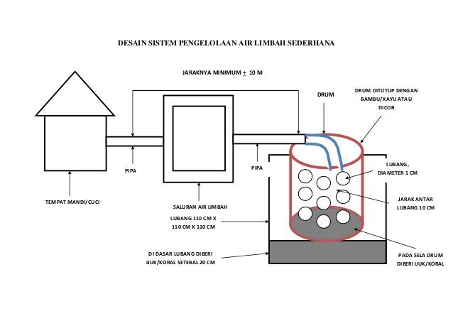 Image Result For Desain Toilet