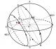 Bola Langit: Pengertian, Tata Koordinat Horison dan Equator, serta Sifat- sifatnya