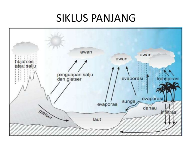 3 Jenis Siklus Air Disertai Gambar Dan Penjelasannya Ilmugeografi Com