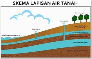 4 Perbedaan Air Tanah Dangkal dan Air Tanah Dalam