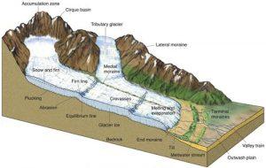 gletser