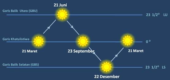 Fenomena Equinox : Pengertian – Dampak – Isu dan Penjelasan BMKG