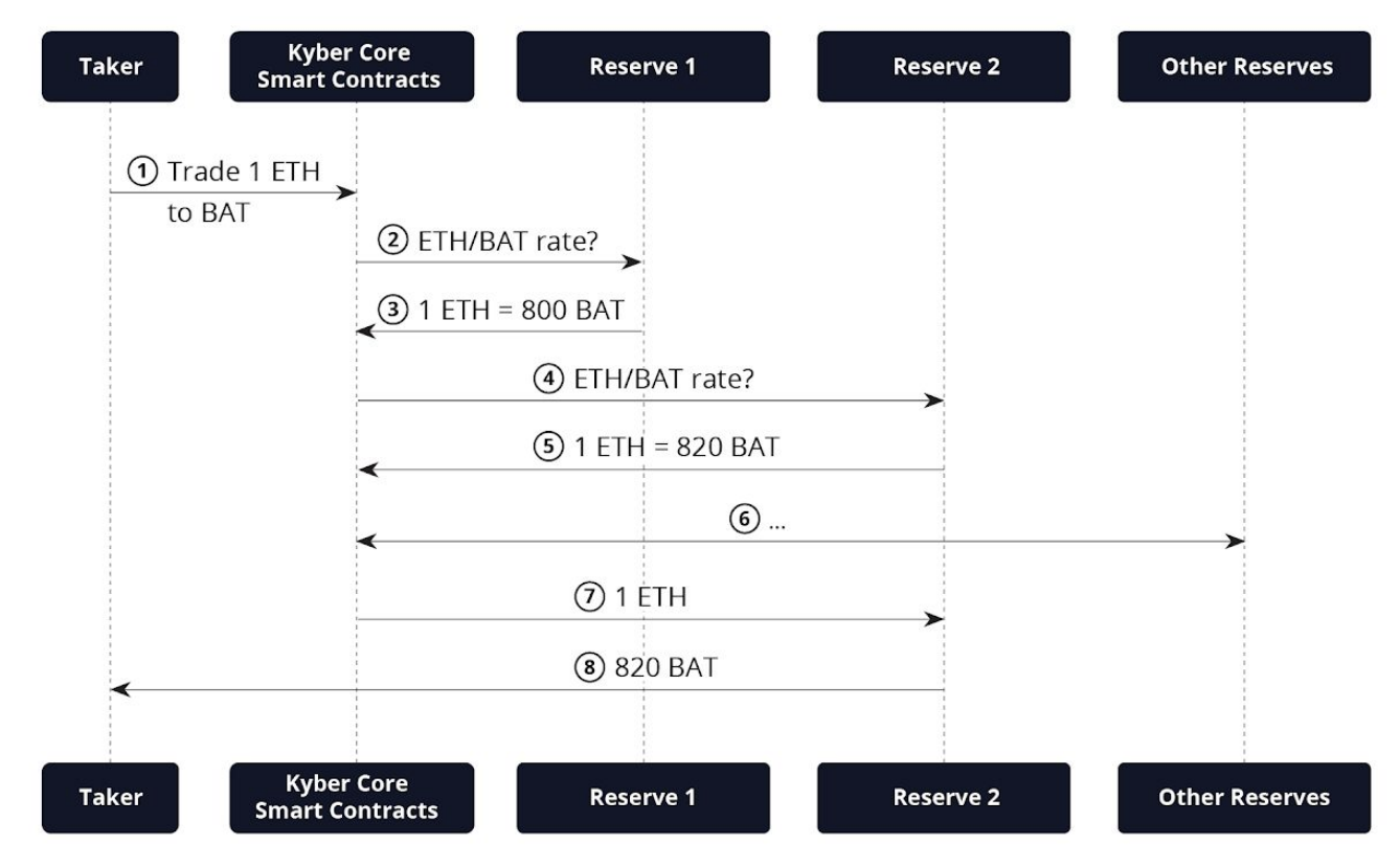 Kyber 交換協議 Basic Token Trade Execution Flow