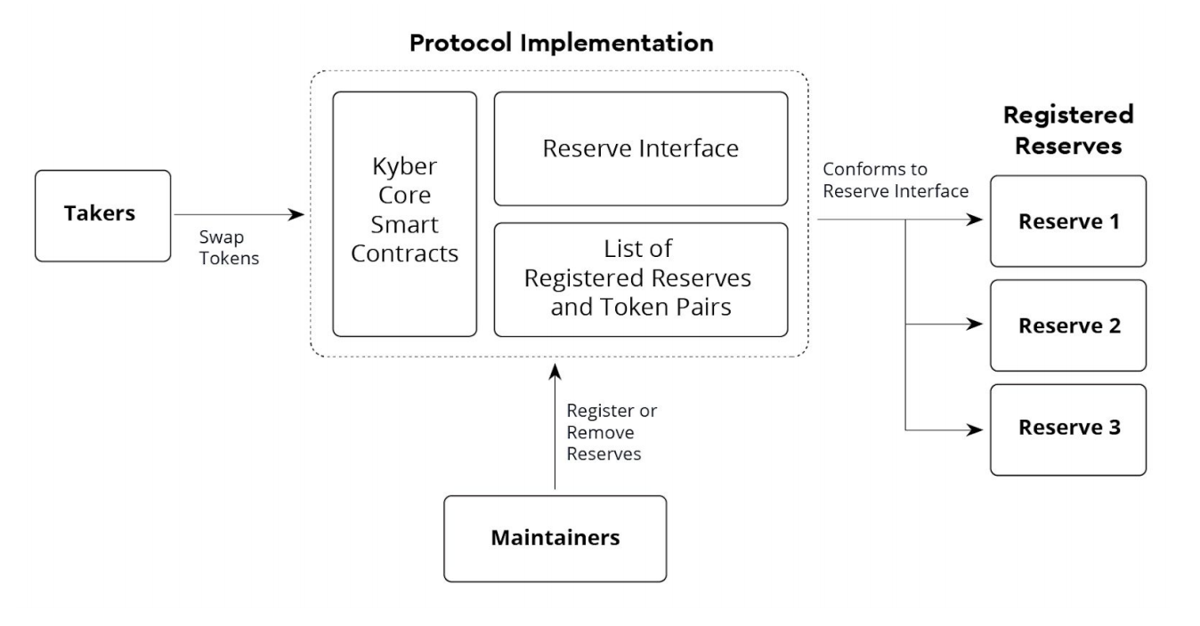 Kyber 協議 Overview Of Actors In A Protocol Implementation