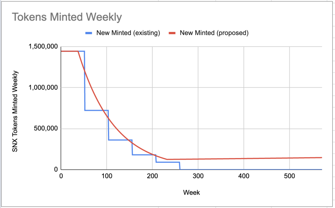 Tokens Minted Weekly