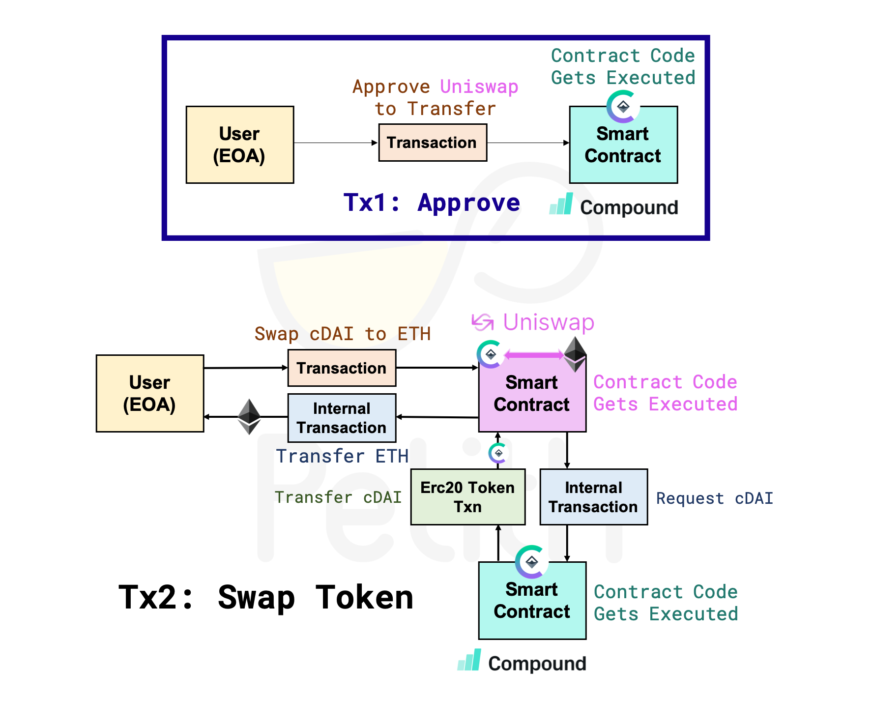 Tx2: Swap Token(兌換)